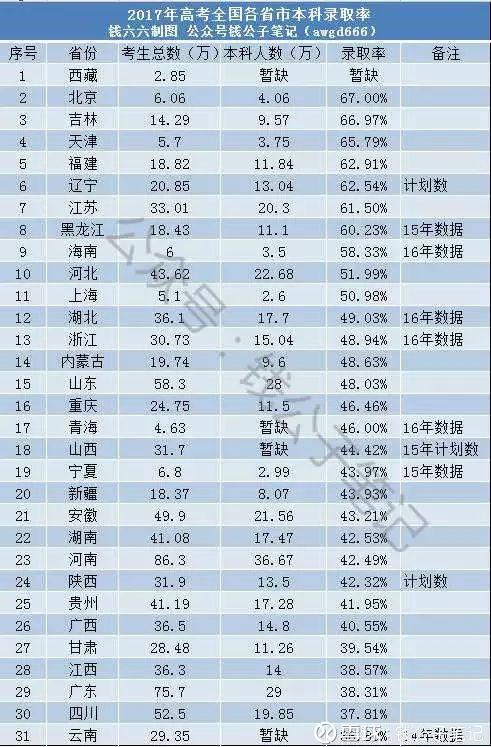 高考最难的省份排名_高考难度省份排名地图
